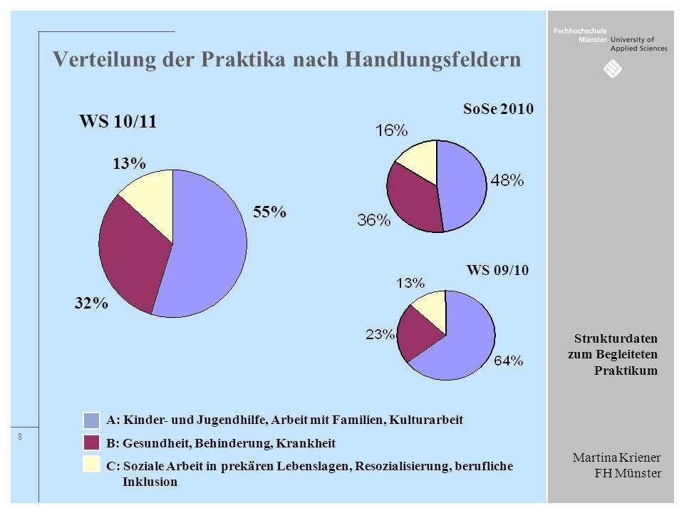 Martina Kriener FH Münster Strukturdaten zum Begleiteten Praktikum 8 A: Kinder- und Jugendhilfe, Arbeit mit Familien, Kulturarbeit B: Gesundheit, Behi