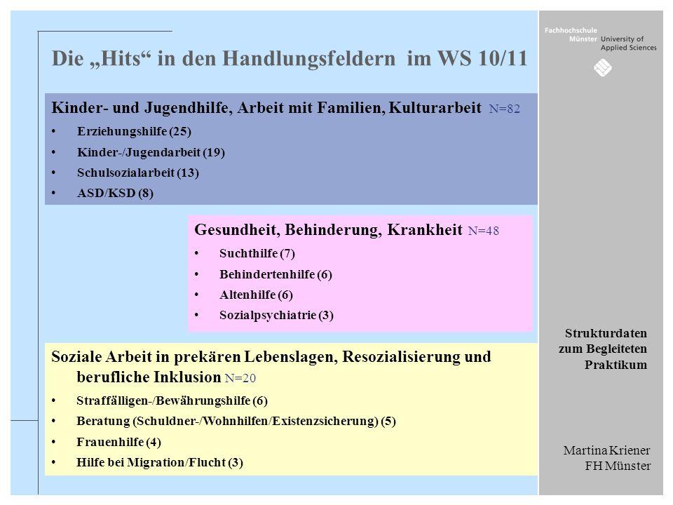 Martina Kriener FH Münster Strukturdaten zum Begleiteten Praktikum Die Hits in den Handlungsfeldern im WS 10/11 Kinder- und Jugendhilfe, Arbeit mit Fa