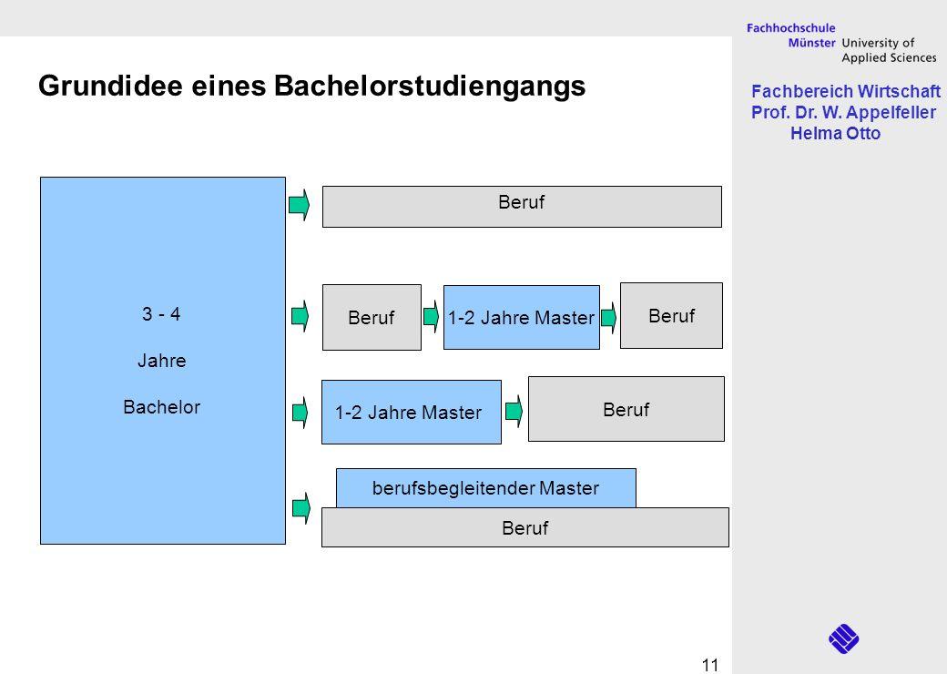 Fachbereich Wirtschaft Prof. Dr. W. Appelfeller Helma Otto 11 Grundidee eines Bachelorstudiengangs 3 - 4 Jahre Bachelor Beruf 1-2 Jahre Master Beruf 1