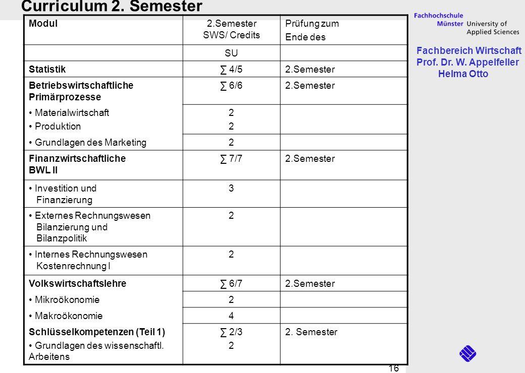 Fachbereich Wirtschaft Prof. Dr. W. Appelfeller Helma Otto 16 Curriculum 2. Semester Modul2.Semester SWS/ Credits Prüfung zum Ende des SU Statistik 4/