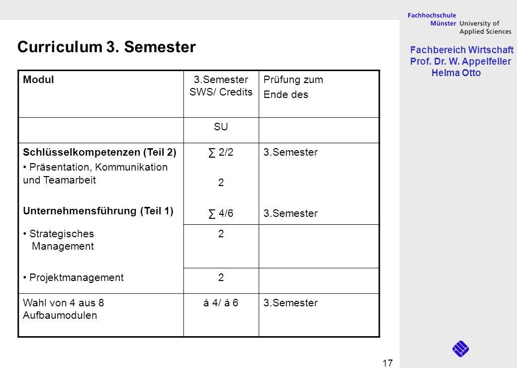 Fachbereich Wirtschaft Prof. Dr. W. Appelfeller Helma Otto 17 Modul3.Semester SWS/ Credits Prüfung zum Ende des SU Schlüsselkompetenzen (Teil 2) Präse