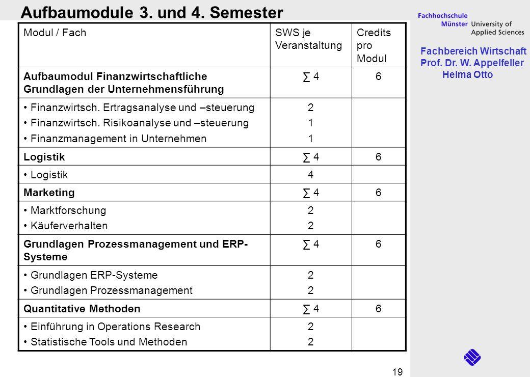 Fachbereich Wirtschaft Prof. Dr. W. Appelfeller Helma Otto 19 Modul / FachSWS je Veranstaltung Credits pro Modul Aufbaumodul Finanzwirtschaftliche Gru