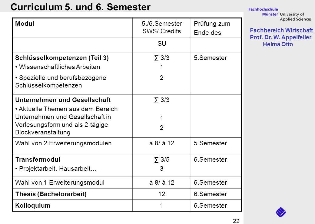 Fachbereich Wirtschaft Prof. Dr. W. Appelfeller Helma Otto 22 Curriculum 5. und 6. Semester Modul5./6.Semester SWS/ Credits Prüfung zum Ende des SU Sc