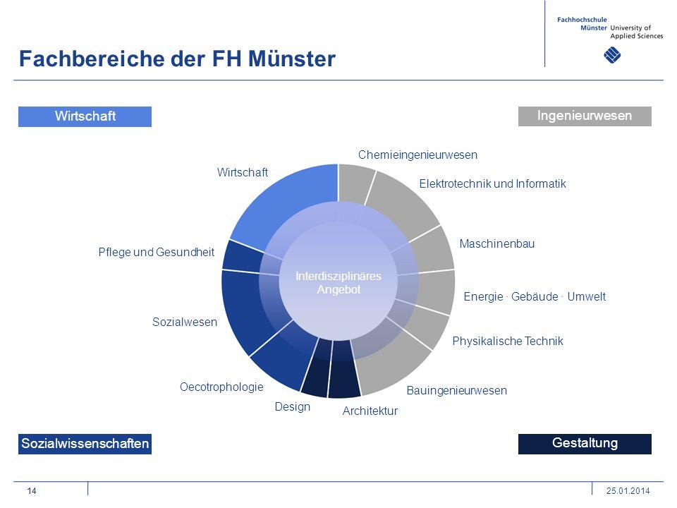 14 Fachbereiche der FH Münster 14 Design Architektur Bauingenieurwesen Maschinenbau Elektrotechnik und Informatik Wirtschaft Pflege und Gesundheit Soz