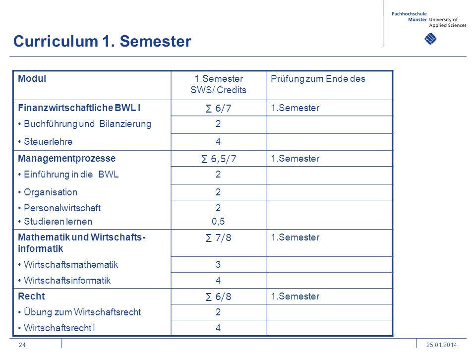2425.01.2014 Curriculum 1. Semester Modul1.Semester SWS/ Credits Prüfung zum Ende des Finanzwirtschaftliche BWL I 6/7 1.Semester Buchführung und Bilan