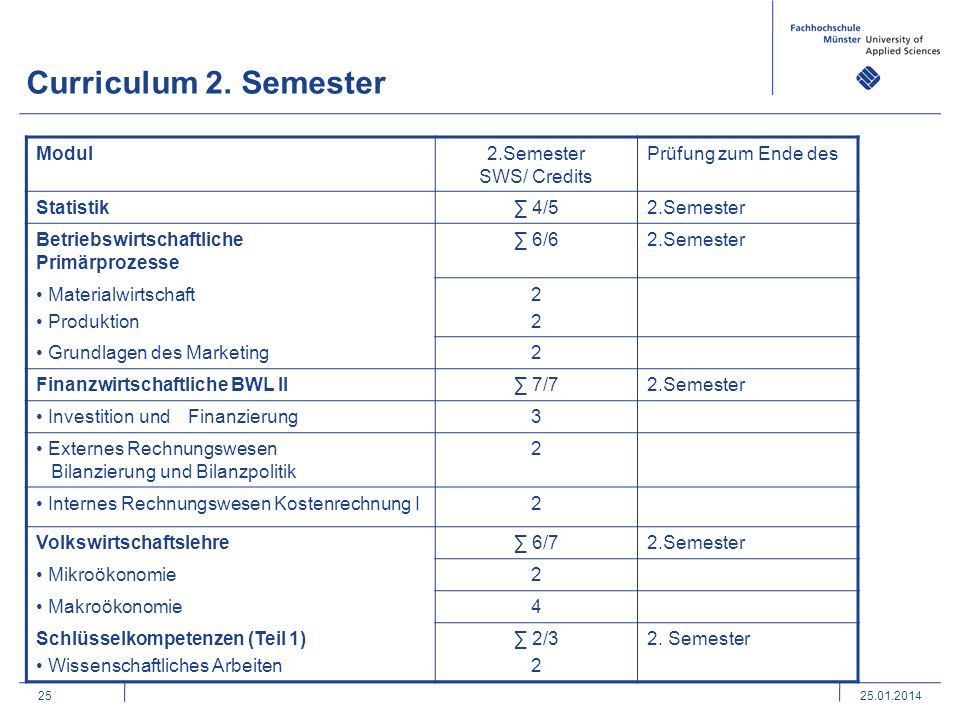 2525.01.2014 Curriculum 2. Semester Modul2.Semester SWS/ Credits Prüfung zum Ende des Statistik 4/52.Semester Betriebswirtschaftliche Primärprozesse 6