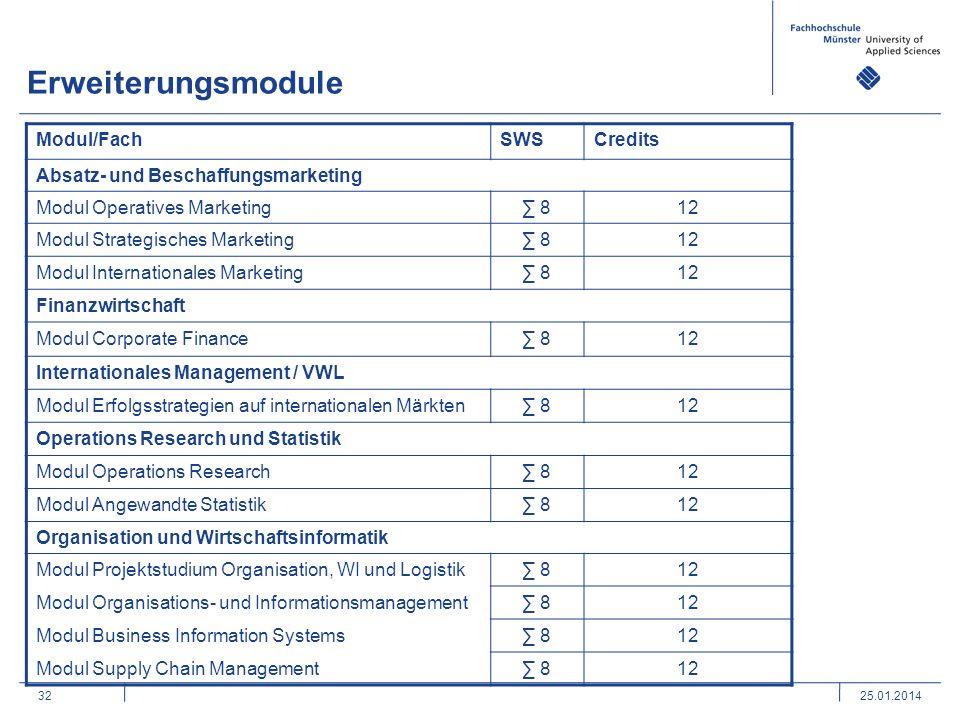 3225.01.2014 Modul/FachSWSCredits Absatz- und Beschaffungsmarketing Modul Operatives Marketing 812 Modul Strategisches Marketing 812 Modul Internation