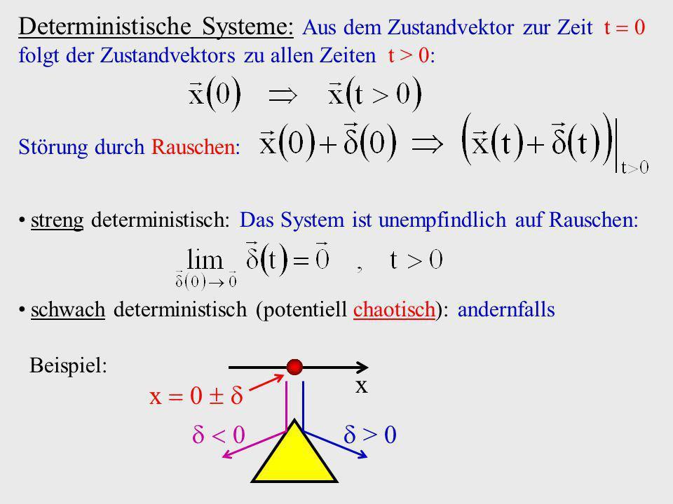 Repulsor x x0x0 Grenzzyklus Periode 2 Repulsor Anschauliches Beispiel (4): in Einheiten von a Identität f(x) x