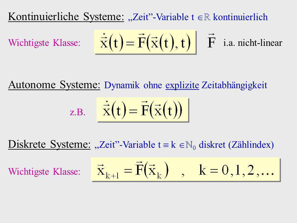x Anschauliches Beispiel (5): in Einheiten von a Repulsor Identität f(x) x Grenzzyklus Periode 4