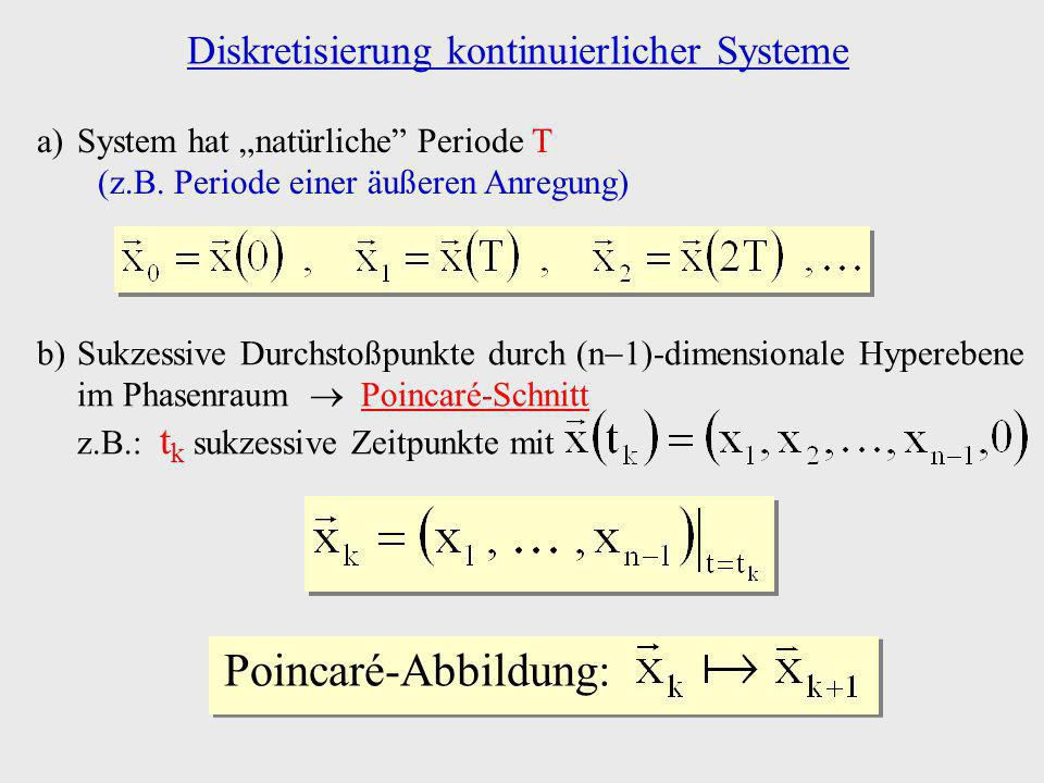 x Chaotische Trajektorie (Seltsamer Attraktor) Anschauliches Beispiel (6): in Einheiten von a Identität f(x) x Repulsor