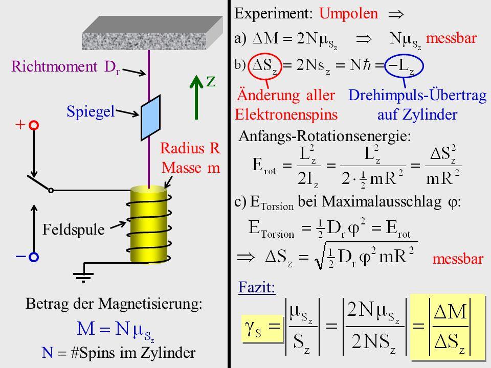 Feldspule Radius R Masse m Richtmoment D r Spiegel z Betrag der Magnetisierung: N Spins im Zylinder Experiment: Umpolen a) messbar b) Änderung aller E