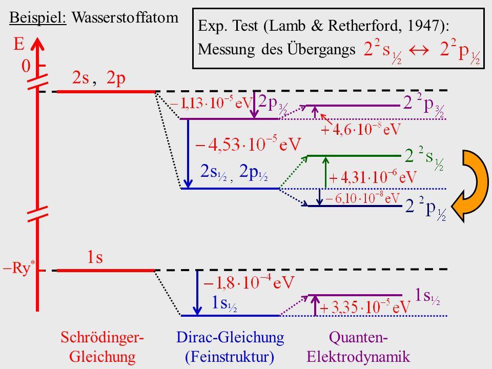 2s ½, 2p ½ Beispiel: Wasserstoffatom E 0 Ry * 2s, 2p 1s Schrödinger- Gleichung 1s ½ Dirac-Gleichung (Feinstruktur) 1s ½ Quanten- Elektrodynamik Exp. T