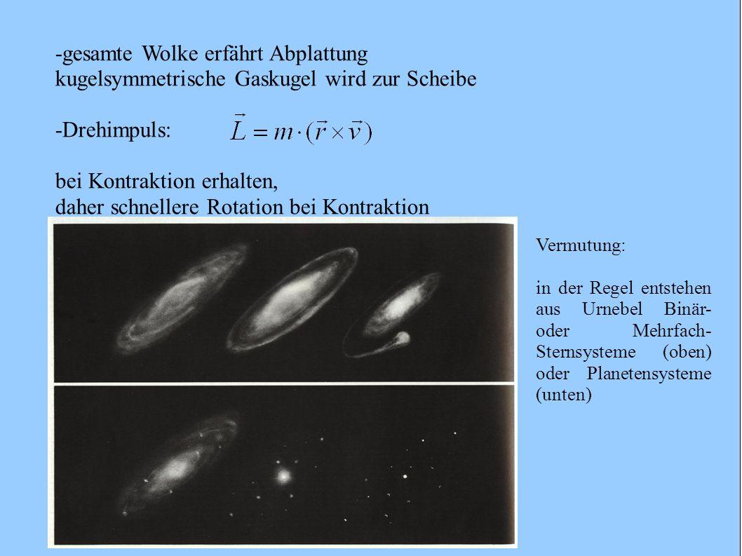 -gesamte Wolke erfährt Abplattung kugelsymmetrische Gaskugel wird zur Scheibe -Drehimpuls: bei Kontraktion erhalten, daher schnellere Rotation bei Kon