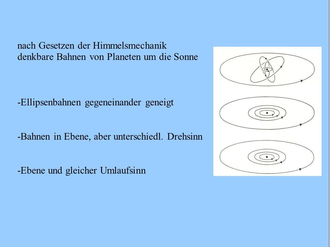 Beobachtete Eigenarten des Planetensystems - nahezu kreisförmige Bahnen der Planeten um die Sonne - alles etwa in gleicher Ebene - Umläufe und Rotationen fast alle im gleichen Sinn (rechtsläufig) - Rotationsachsen (Drehimpulsvektoren) der Planeten und Satellitensysteme etwa parallel zum Gesamtdrehimpuls - Hauptanteil des Drehimpulses steckt in der Umlaufbewegung der Planeten um die Sonne, Eigendrehimpuls der Sonne: 0,54% des Gesamtdrehimpulses - Masse dagegen größtenteils in der Sonne (99,87%) - Abstandsgesetze der Planeten (Titius- Bodesche Reihe) (später) -Innere Planeten: große Dichte, Si, N, O, Fe u.