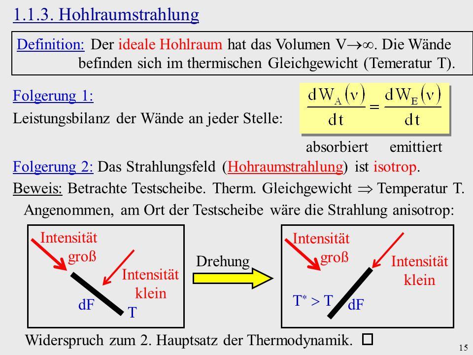 15 1.1.3. Hohlraumstrahlung Definition: Der ideale Hohlraum hat das Volumen V. Die Wände befinden sich im thermischen Gleichgewicht (Temeratur T). Fol