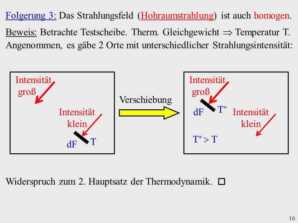 16 Folgerung 3: Das Strahlungsfeld (Hohraumstrahlung) ist auch homogen. Beweis: Betrachte Testscheibe. Therm. Gleichgewicht Temperatur T. Angenommen,