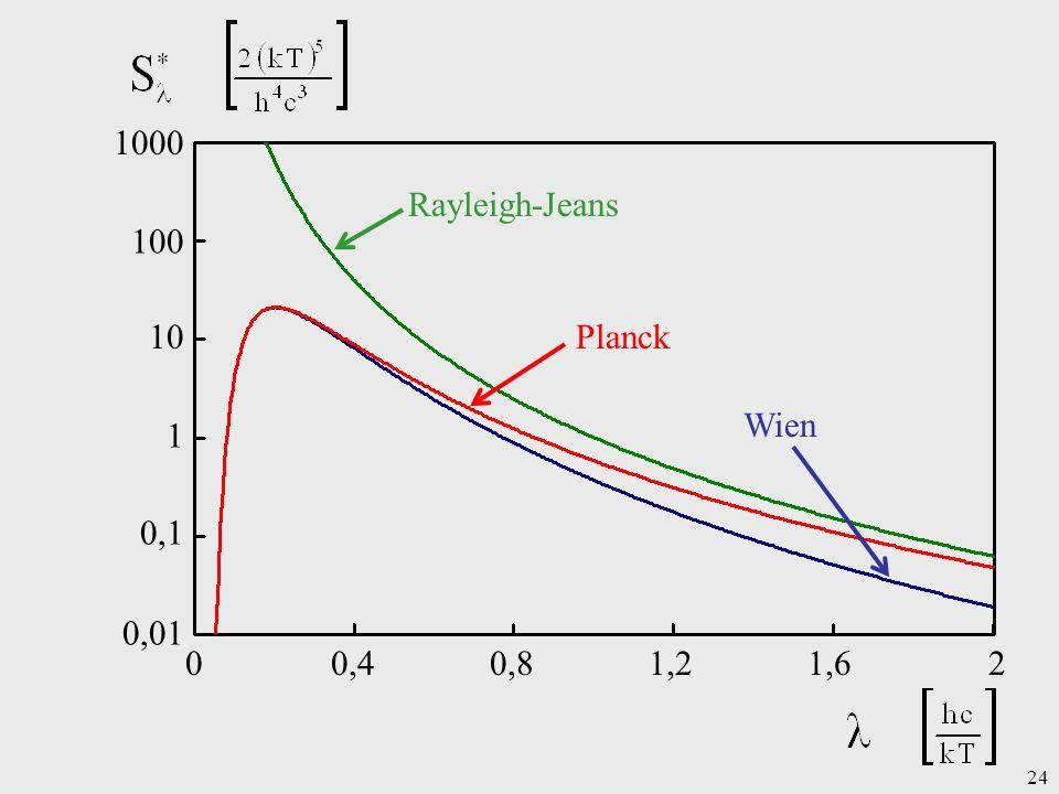 24 1 10 100 0,1 0,01 1000 00,40,81,21,62 Rayleigh-Jeans Planck Wien