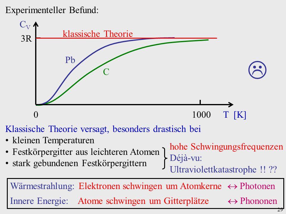 29 Experimenteller Befund: 01000T [K] 3R CVCV klassische Theorie Pb C Wärmestrahlung: Elektronen schwingen um Atomkerne Photonen Innere Energie: Atome