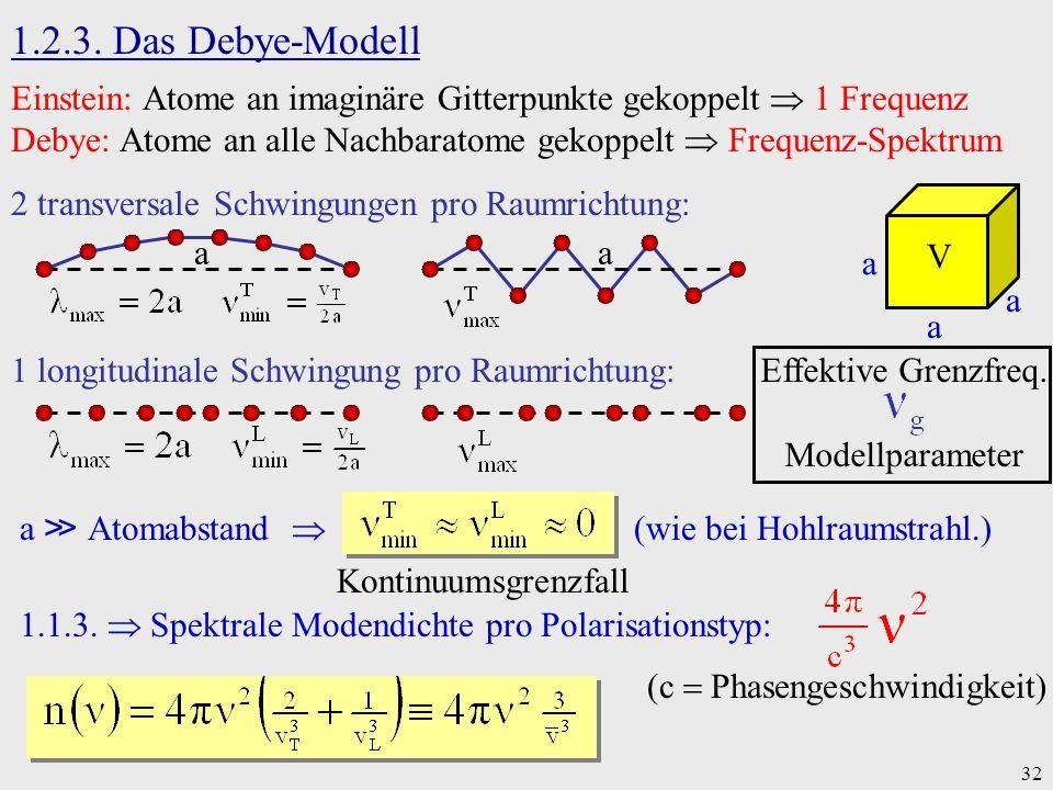 32 1.2.3. Das Debye-Modell Einstein: Atome an imaginäre Gitterpunkte gekoppelt 1 Frequenz Debye: Atome an alle Nachbaratome gekoppelt Frequenz-Spektru