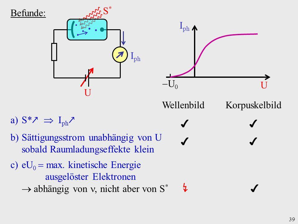 39 Befunde: a)S* I ph Wellenbild Korpuskelbild b)Sättigungsstrom unabhängig von U sobald Raumladungseffekte klein c)eU 0 max. kinetische Energie ausge