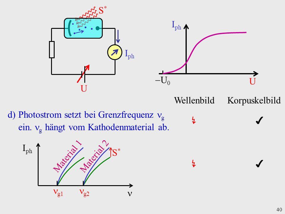 40 Wellenbild Korpuskelbild d)Photostrom setzt bei Grenzfrequenz g ein. g hängt vom Kathodenmaterial ab. I ph Material 1 Material 2 g1 g2 S*S* I ph U