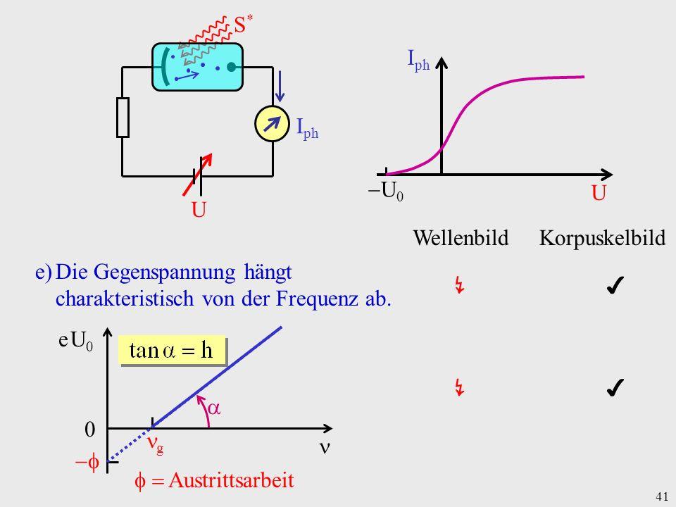 41 e)Die Gegenspannung hängt charakteristisch von der Frequenz ab. e U0e U0 g 0 Austrittsarbeit I ph U U 0 I ph U S* S* Wellenbild Korpuskelbild