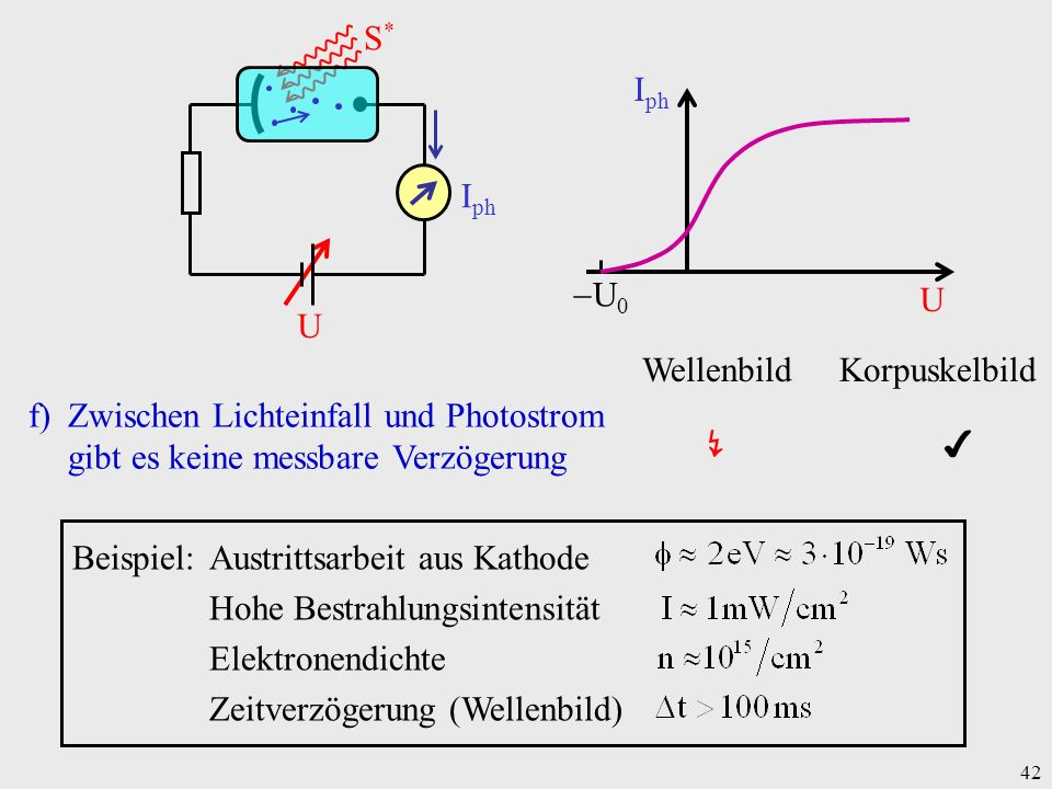 42 f)Zwischen Lichteinfall und Photostrom gibt es keine messbare Verzögerung Beispiel:Austrittsarbeit aus Kathode Hohe Bestrahlungsintensität Elektron
