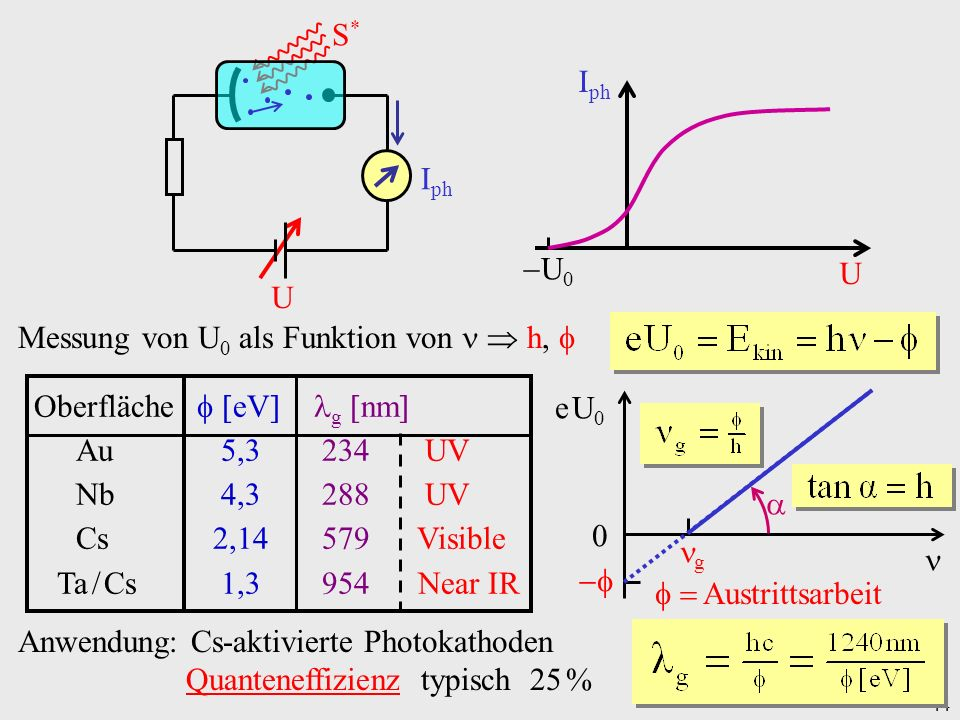 44 I ph U U 0 I ph U S* S* Messung von U 0 als Funktion von h, e U0e U0 g 0 Austrittsarbeit Oberfläche eV g nm Au 5,3 234UV Nb 4,3 288UV Cs 2,14 579 V