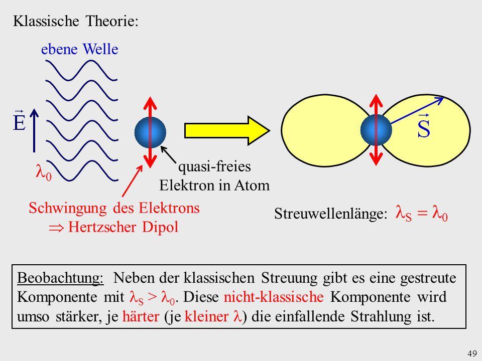 49 Klassische Theorie: 0 quasi-freies Elektron in Atom Schwingung des Elektrons Hertzscher Dipol ebene Welle Streuwellenlänge: S 0 Beobachtung: Neben