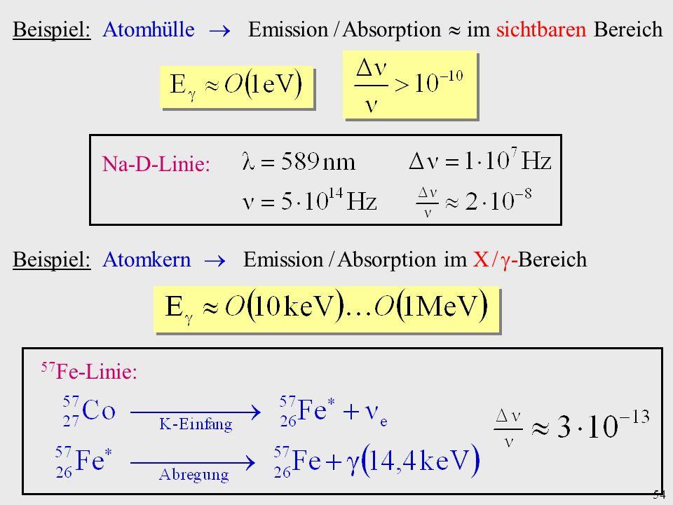 54 Beispiel: Atomhülle Emission / Absorption im sichtbaren Bereich Na-D-Linie: Beispiel: Atomkern Emission / Absorption im X / -Bereich 57 Fe-Linie: