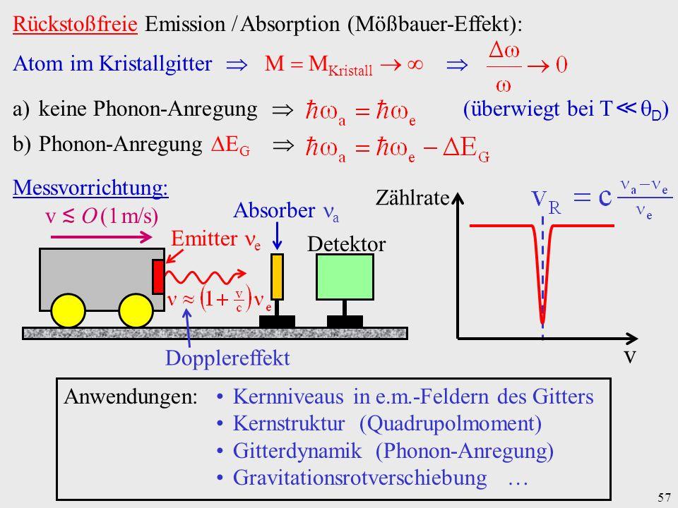 57 Rückstoßfreie Emission / Absorption (Mößbauer-Effekt): Atom im Kristallgitter M M Kristall a)keine Phonon-Anregung (überwiegt bei T D ) b)Phonon-An