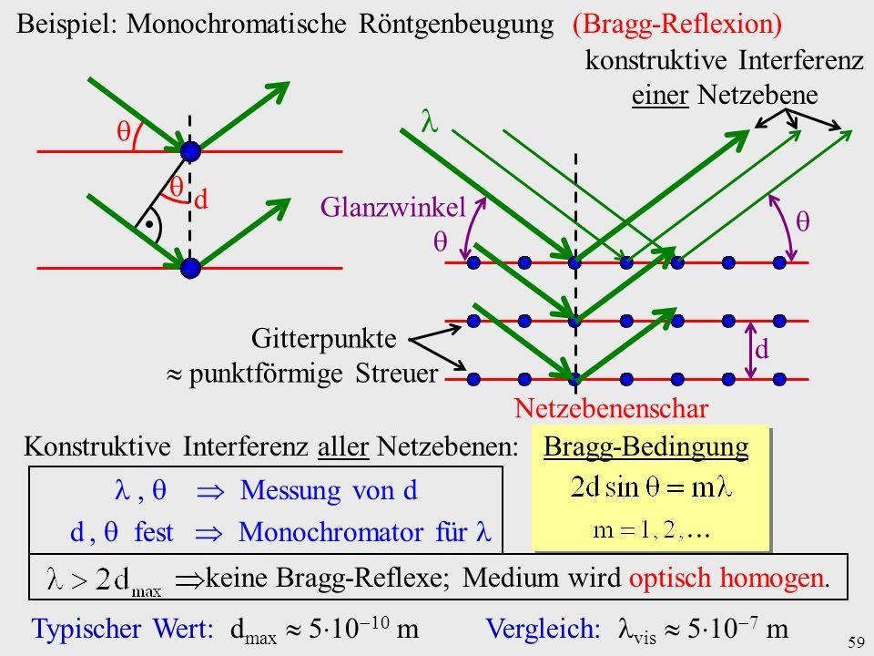 59 Netzebenenschar d Glanzwinkel Gitterpunkte punktförmige Streuer konstruktive Interferenz einer Netzebene d Konstruktive Interferenz aller Netzebene