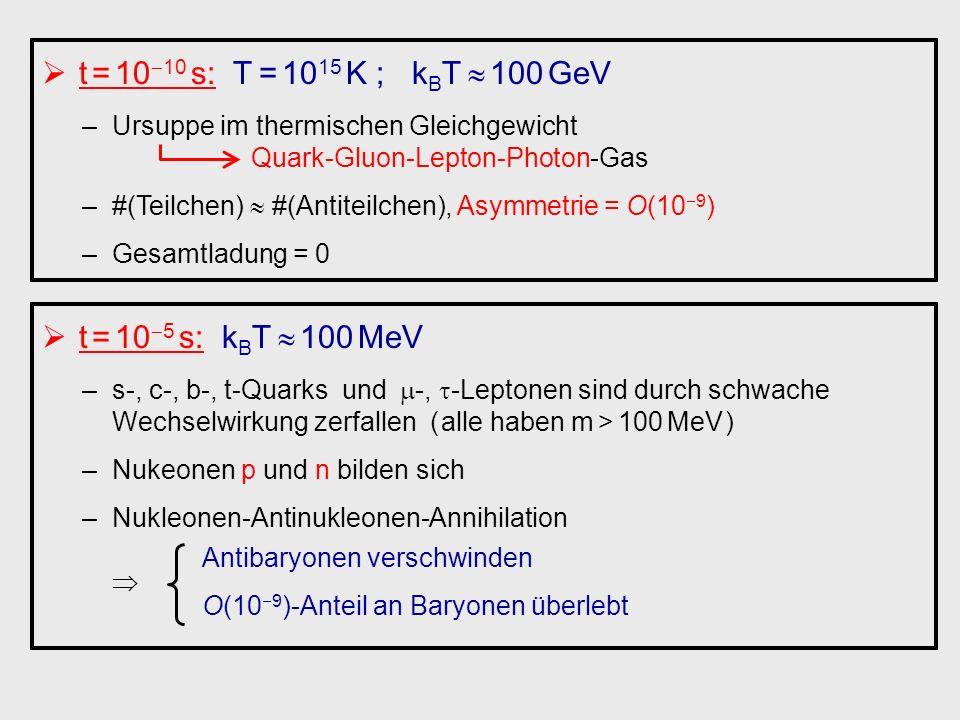 t = 10 10 s: T = 10 15 K ; k B T 100 GeV –Ursuppe im thermischen Gleichgewicht Quark-Gluon-Lepton-Photon-Gas –#(Teilchen) #(Antiteilchen), Asymmetrie