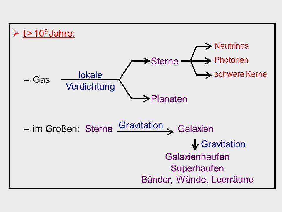 t > 10 9 Jahre: –Gas –im Großen: Sterne Galaxien lokale Verdichtung Sterne Planeten Neutrinos Photonen schwere Kerne Gravitation Galaxienhaufen Superh