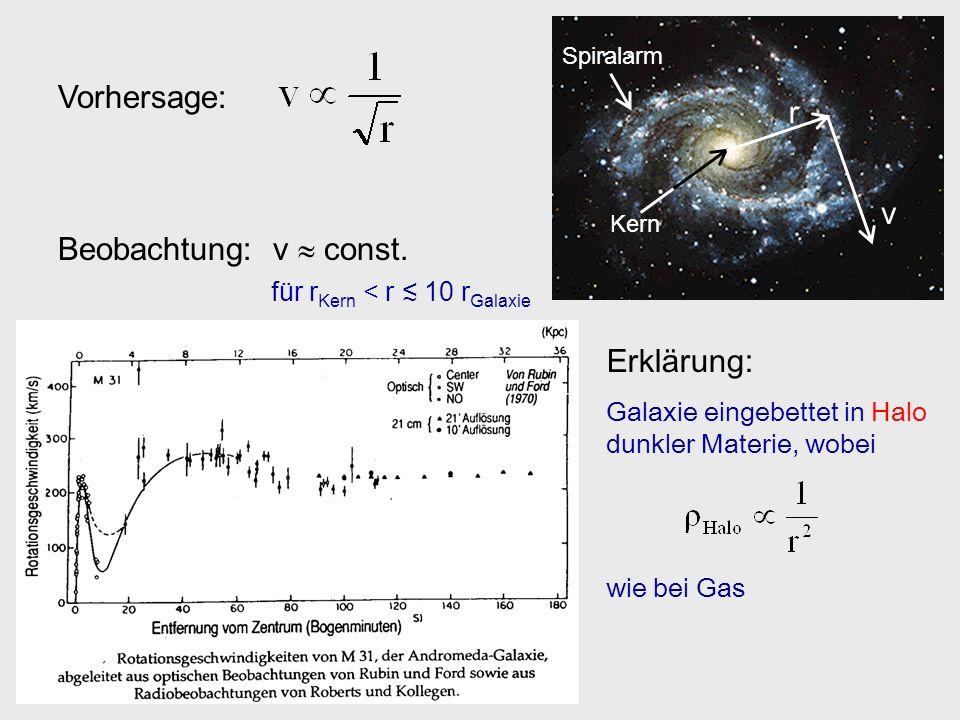 Spiralarm Kern r v Vorhersage: Beobachtung: v const. für r Kern < r 10 r Galaxie Erklärung: Galaxie eingebettet in Halo dunkler Materie, wobei wie bei
