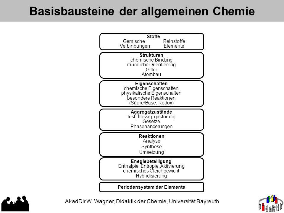 AkadDir W. Wagner, Didaktik der Chemie, Universität Bayreuth Basisbausteine der allgemeinen Chemie Stoffe Gemische Reinstoffe Verbindungen Elemente St
