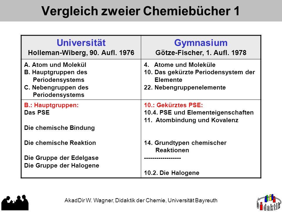 Vergleich zweier Chemiebücher 1 Universität Holleman-Wiberg, 90. Aufl. 1976 Gymnasium Götze-Fischer, 1. Aufl. 1978 A. Atom und Molekül B. Hauptgruppen