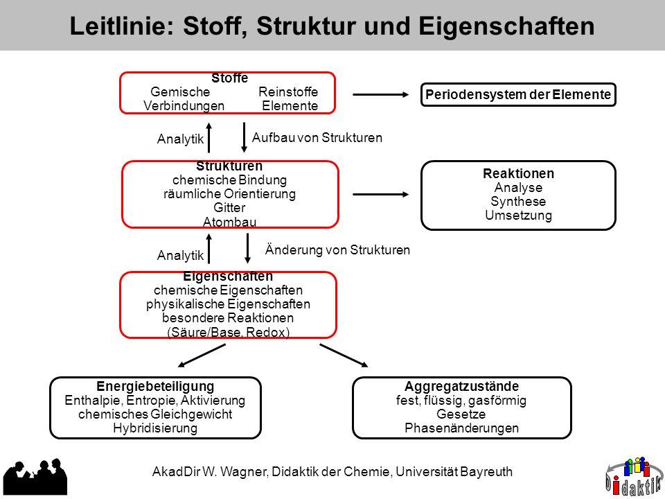 Leitlinie: Stoff, Struktur und Eigenschaften Stoffe Gemische Reinstoffe Verbindungen Elemente Reaktionen Analyse Synthese Umsetzung Energiebeteiligung