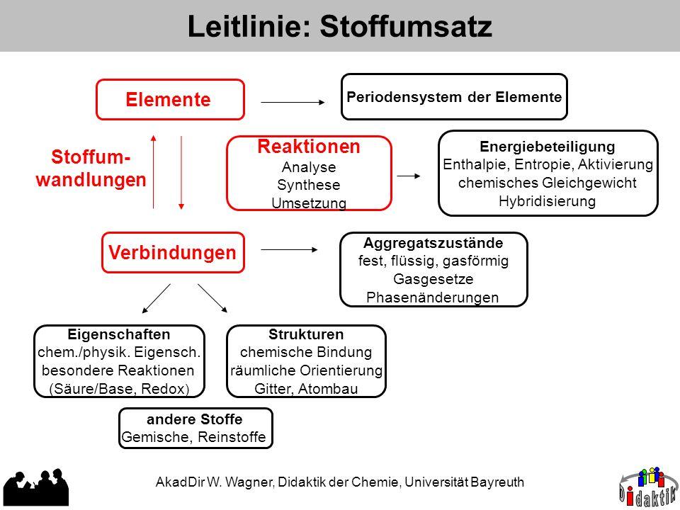 Leitlinie: Stoffumsatz Elemente Periodensystem der Elemente Reaktionen Analyse Synthese Umsetzung Stoffum- wandlungen Energiebeteiligung Enthalpie, En