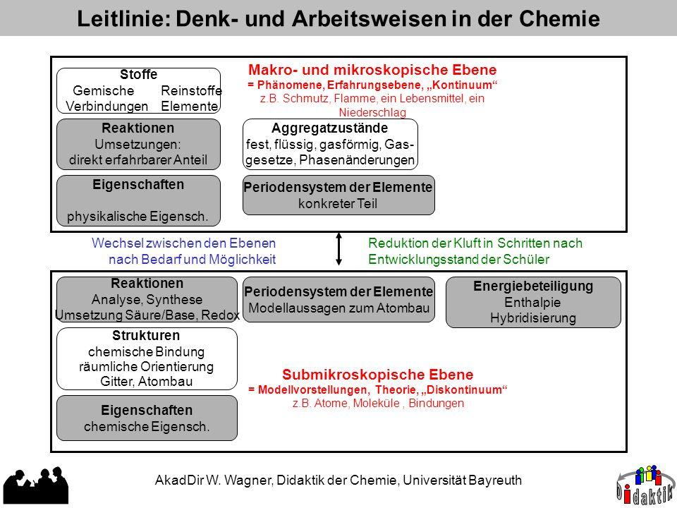 Leitlinie: Denk- und Arbeitsweisen in der Chemie Stoffe Gemische Reinstoffe Verbindungen Elemente Reaktionen Umsetzungen: direkt erfahrbarer Anteil Ei
