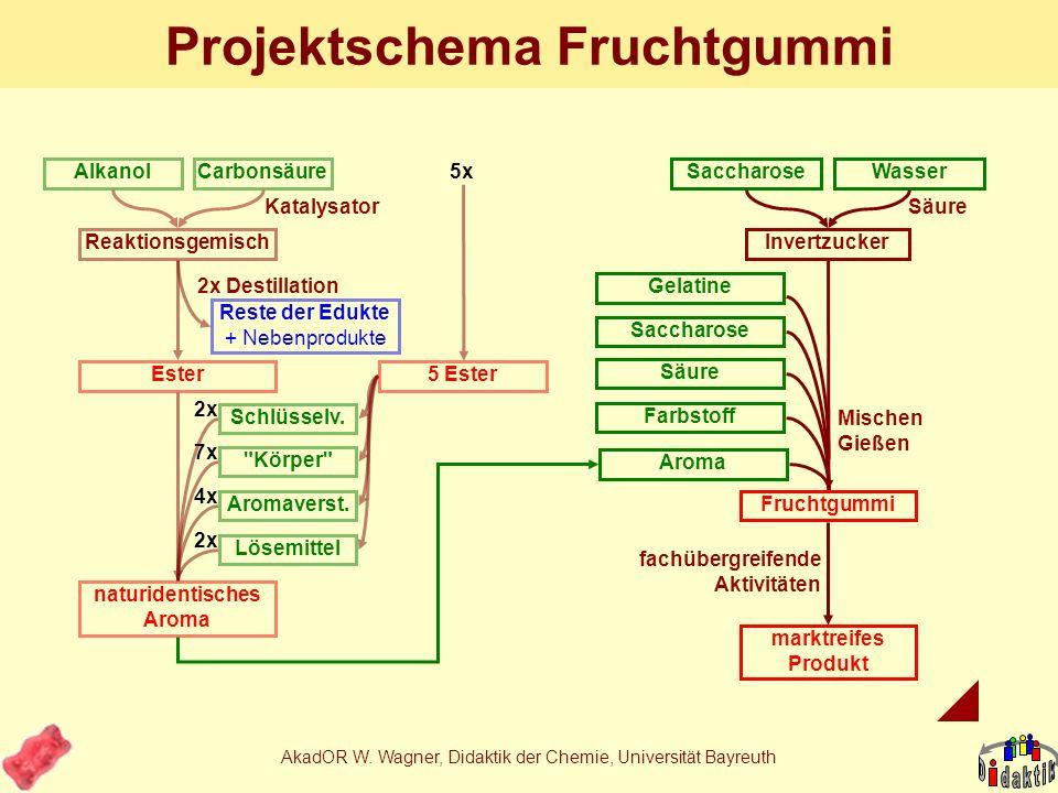 AkadOR W. Wagner, Didaktik der Chemie, Universität Bayreuth Obstpektin Citruspektin 95% -(1,4)-Polygalacturonsäuremethylester (20-80% verestert) Faltb