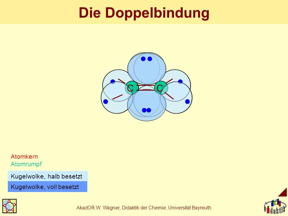AkadOR W. Wagner, Didaktik der Chemie, Universität Bayreuth Die Doppelbindung Atomkern Atomrumpf halb besetzt Kugelwolke, CC Kugelwolke, voll besetzt