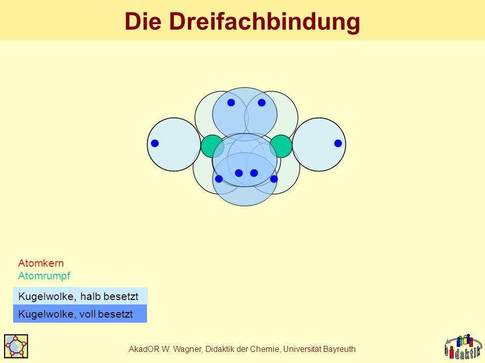 AkadOR W. Wagner, Didaktik der Chemie, Universität Bayreuth Die Dreifachbindung Atomkern Atomrumpf halb besetzt Kugelwolke, Kugelwolke, voll besetzt