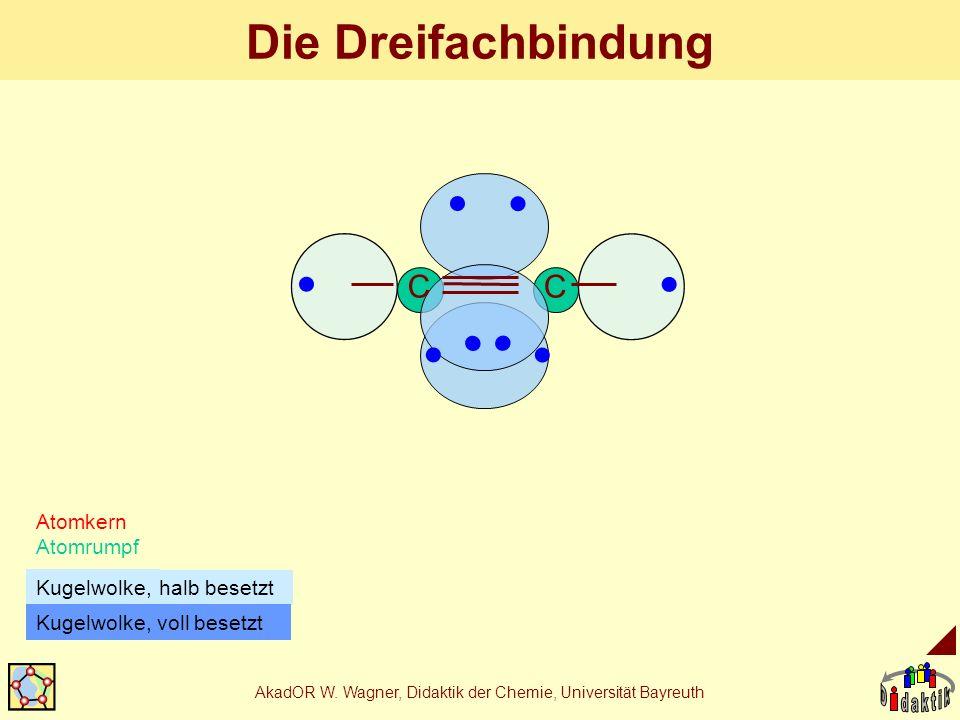 AkadOR W. Wagner, Didaktik der Chemie, Universität Bayreuth Die Dreifachbindung Atomkern Atomrumpf halb besetzt Kugelwolke, CC Kugelwolke, voll besetz