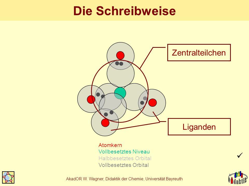 AkadOR W. Wagner, Didaktik der Chemie, Universität Bayreuth Die Schreibweise Atomkern Vollbesetztes Niveau Halbbesetztes Orbital Vollbesetztes Orbital