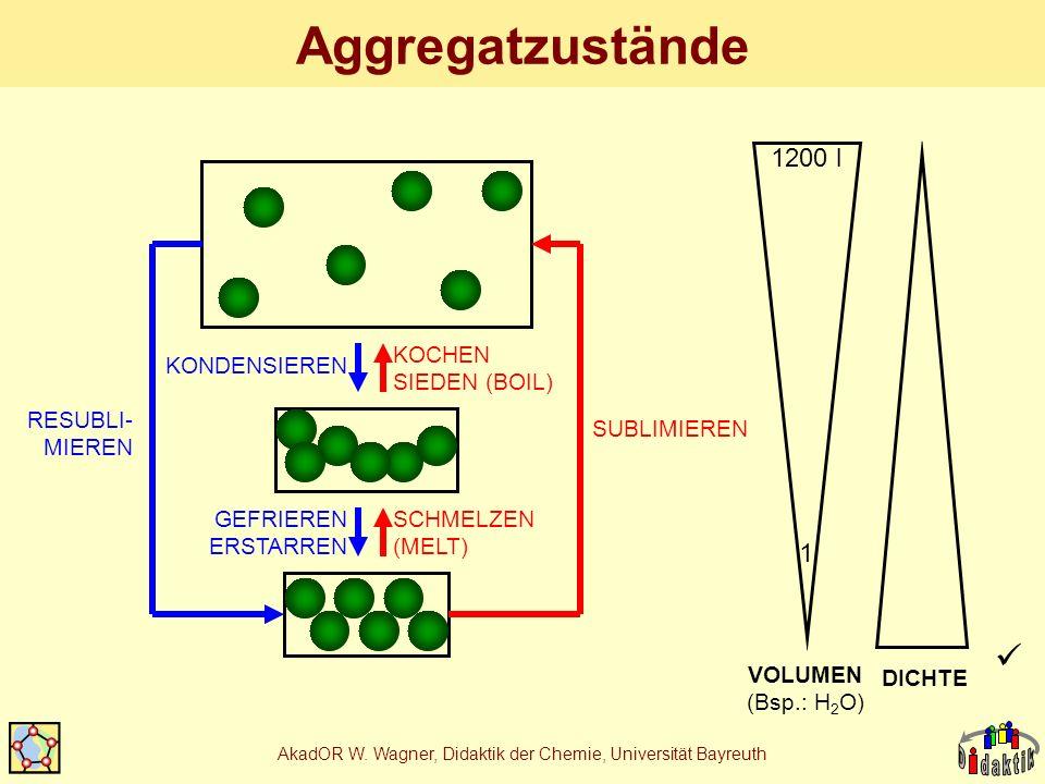 AkadOR W. Wagner, Didaktik der Chemie, Universität Bayreuth Aggregatzustände VOLUMEN (Bsp.: H 2 O) DICHTE 1 1200 l SCHMELZEN (MELT) KOCHEN SIEDEN (BOI