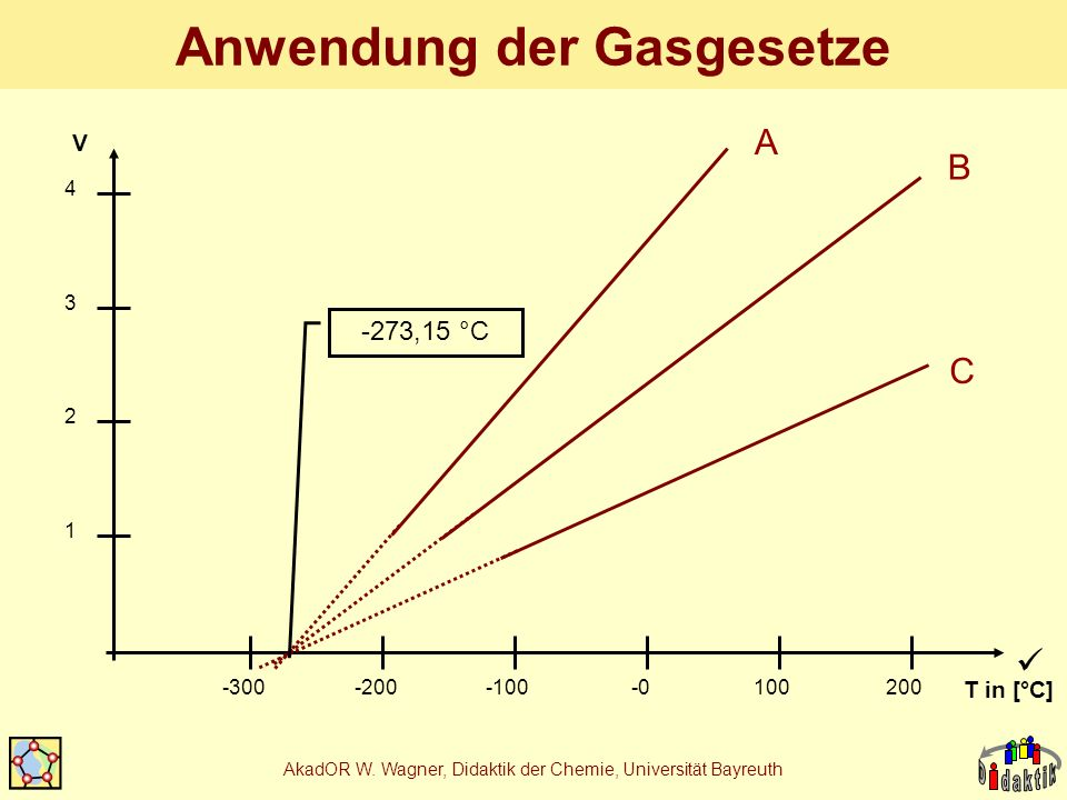 AkadOR W. Wagner, Didaktik der Chemie, Universität Bayreuth Anwendung der Gasgesetze 1 2 3 4 -300-200-100-0100200 C B A -273,15 °C T in [°C] V