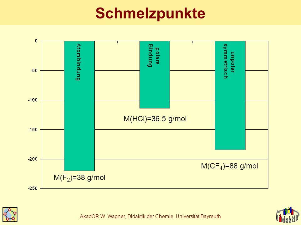 AkadOR W. Wagner, Didaktik der Chemie, Universität Bayreuth Schmelzpunkte M(F 2 )=38 g/mol M(HCl)=36.5 g/mol M(CF 4 )=88 g/mol