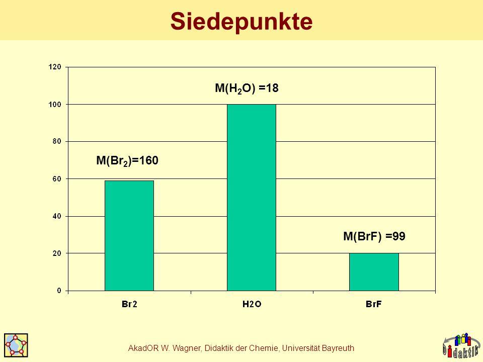 AkadOR W. Wagner, Didaktik der Chemie, Universität Bayreuth Siedepunkte M(Br 2 )=160 M(H 2 O) =18 M(BrF) =99