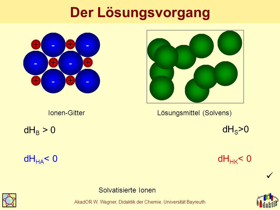 AkadOR W. Wagner, Didaktik der Chemie, Universität Bayreuth Der Lösungsvorgang -- + + -- + + -- + + Ionen-Gitter Lösungsmittel (Solvens) Solvatisierte